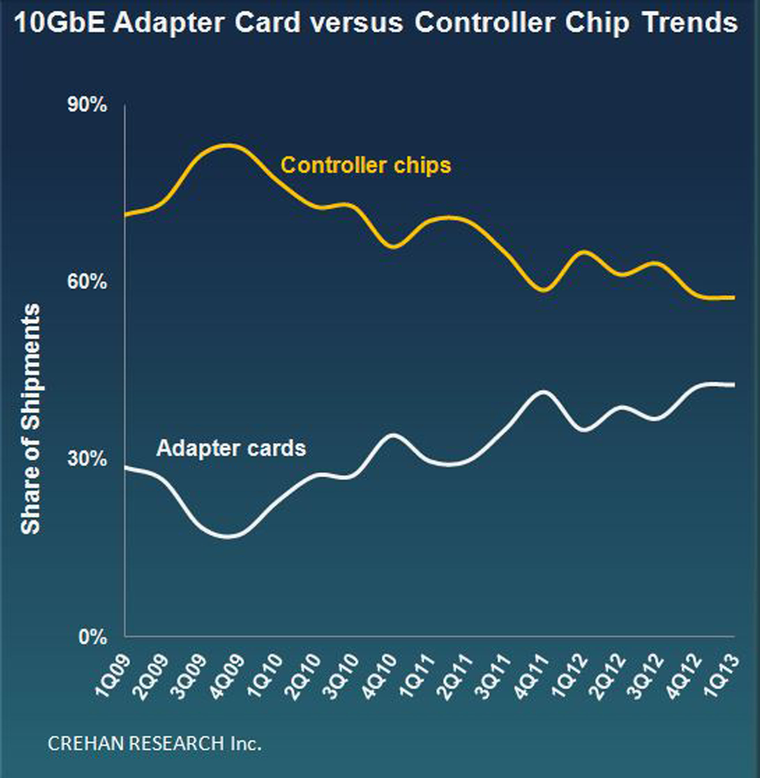 CREHAN 10GbE Adapter Card versus Controller Chip Trends.  (PRNewsFoto/Crehan Research)