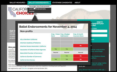 "The California Choices ""Endorsements"" page. (PRNewsFoto/Next 10)"