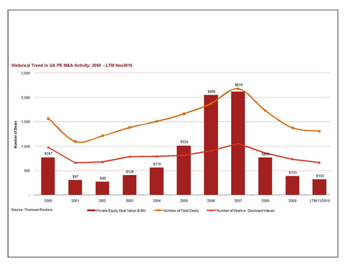 PwC US Year-End M&A Outlook: Strategic Focus Shifts From 'Recovery to Growth,' According to PwC US