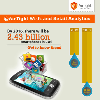 AirTight Launches Retail Wi-Fi Analytics Engine for In-Store Business Intelligence and Customer Engagement Using AirTight Wi-Fi, retailers can provide not only reliable in-store Wi-Fi for employees and guests, but also repurpose the same infrastructure to obtain Wi-Fi analytics using the built-in Wi-Fi monitoring capability. Customer analytics can provide valuable business intelligence, which in turn can be used to increase customer loyalty and satisfaction and increase revenue.  (PRNewsFoto/AirTight Networks)