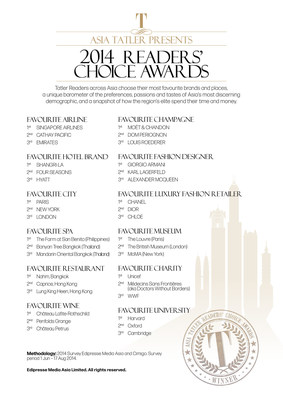Asia Tatler 2014 Readers' Choice Awards
