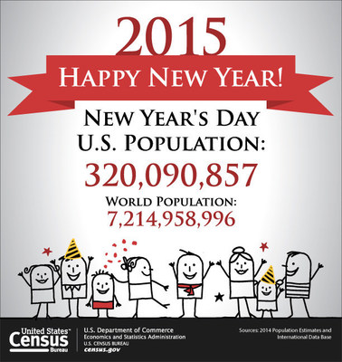 The Census Bureau projects the nation's population on January 1, 2015, will be 320.1 million, with the world population at 7.2 billion.