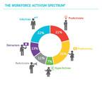 The Weber Shandwick Workforce Activism Spectrum(tm).  (PRNewsFoto/Weber Shandwick)