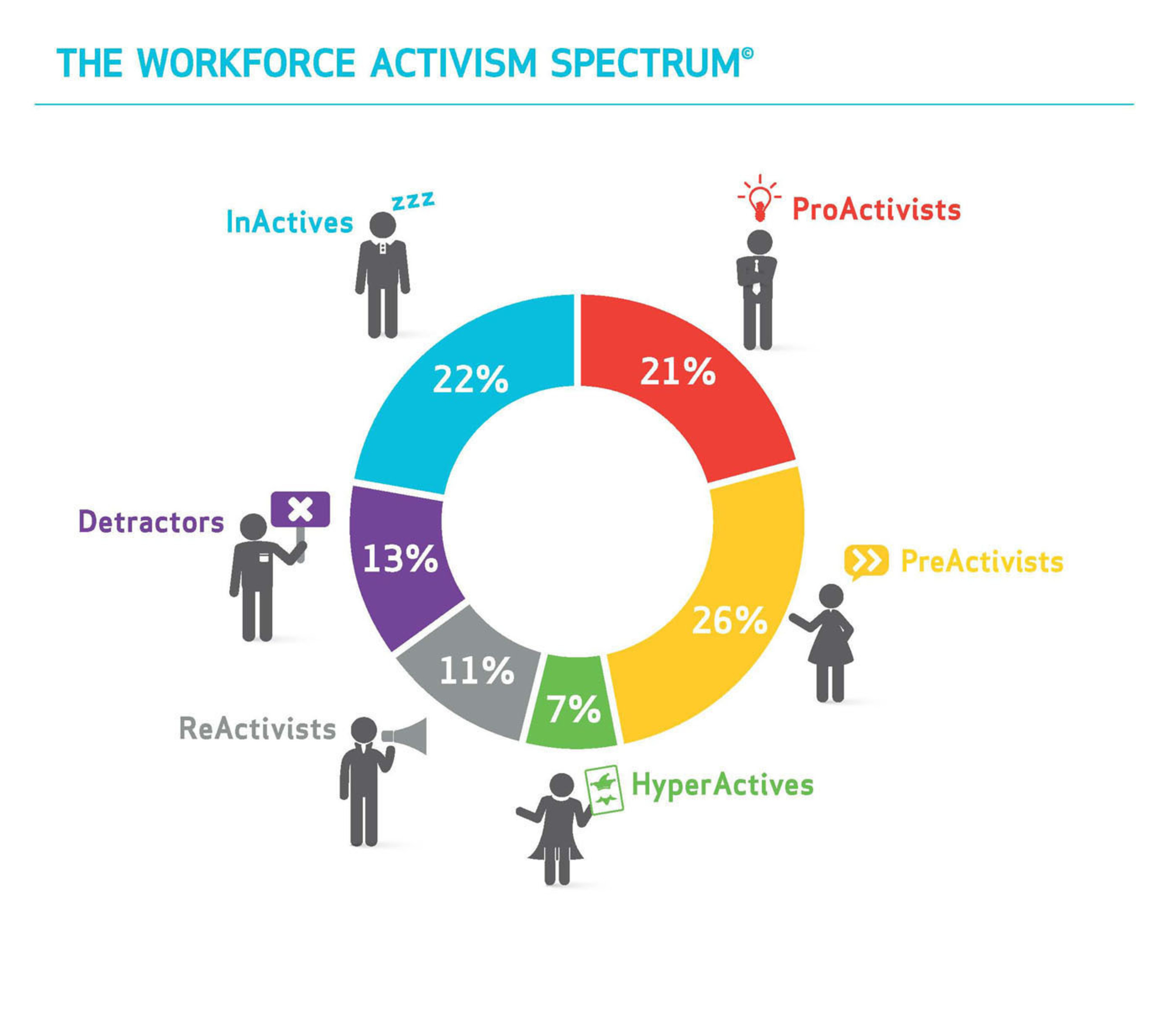 The Weber Shandwick Workforce Activism Spectrum(tm).  (PRNewsFoto/Weber Shandwick)