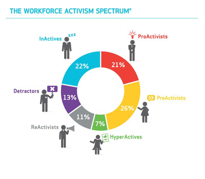 The Weber Shandwick Workforce Activism Spectrum(tm). (PRNewsFoto/Weber Shandwick) (PRNewsFoto/WEBER SHANDWICK)