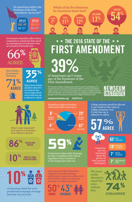 The 2016 State of the First Amendment survey, conducted by the Newseum Institute's First Amendment Center found that 39 percent of Americans could not name a single First Amendment freedom: religion, speech, press, assembly or petition.