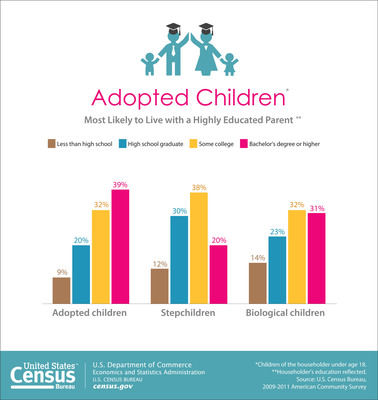 The Census Bureau released a new report that provides characteristics of adopted children and stepchildren of the householder using multiyear data from the American Community Survey (2009-2011) in addition to the 2010 Census and 2012 Current Population Survey. The Adopted Children and Stepchildren: 2010 report, examines characteristics such as education, income and poverty of the householder as well as country of origin of internationally adopted children.