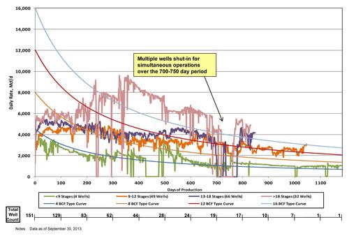 Figure 2. (PRNewsFoto/Southwestern Energy Company)