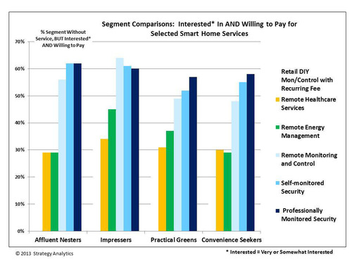 Segment Comparisons: Interested* In AND Willing to Pay for Selected Smart Home Services.  (PRNewsFoto/Strategy ...