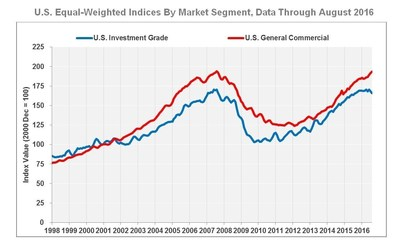 U.S. Equal-Weighted Indices By Market Segment, Data Through August 2016