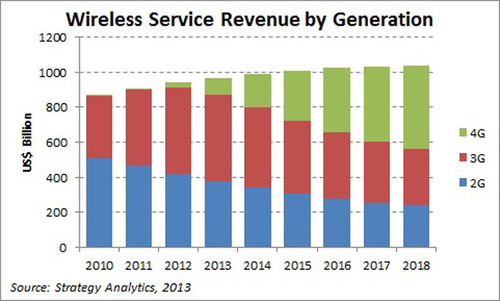 Wireless Service Revenue by Generation.  (PRNewsFoto/Strategy Analytics)