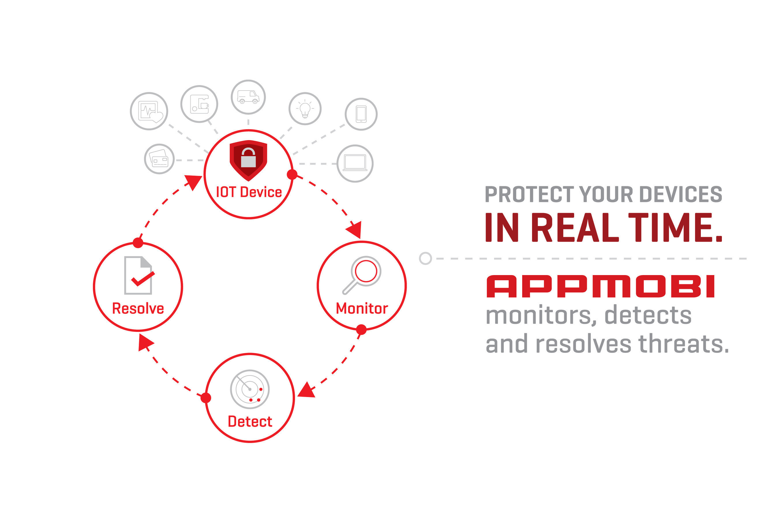Appmobi Extends Protection Center Platform to Defend IoT Devices