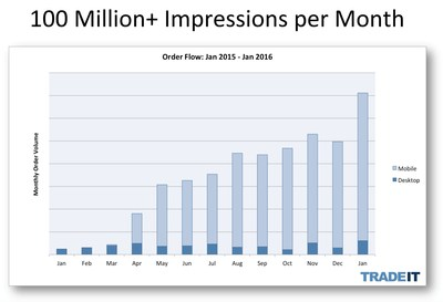 A full 88% of orders initiated with Trade It in the last six months came from mobile devices. The majority comes from Apple iOS devices.