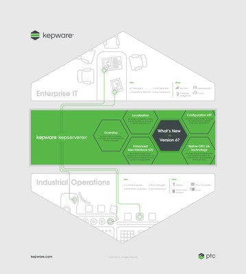 Enterprise-ready connectivity platform enables industry to effectively manage data from complex industrial automation environments and improve operations