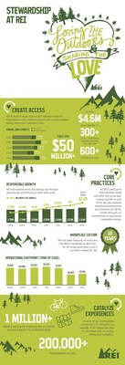 Highlights from REI's 2014 Stewardship Report