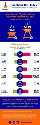 Rabobank BBQ Index Shows Traditional vs. Millennial BBQ Costs