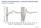 Leading Economic Indicator Shows Signs of a Spring Thaw