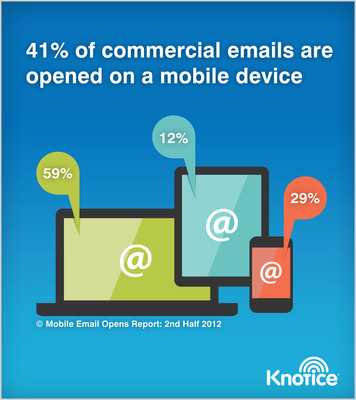 New Research from Knotice Shows Emails across Industries Inch Closer to Mobile Tipping Point.  (PRNewsFoto/Knotice)