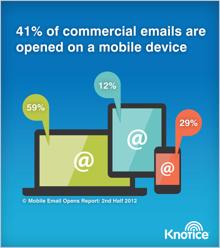 New Research from Knotice Shows Emails across Industries Inch Closer to Mobile Tipping Point