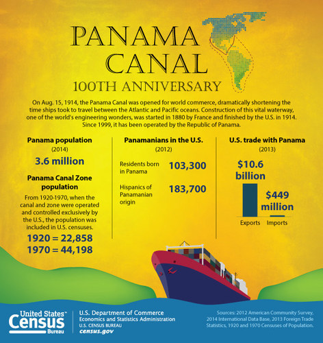 In recognition of the centennial of the opening of the Panama Canal to world commerce on Aug. 15, 1914, the Census Bureau presents current data on the population of Panama, Panamanians in the U.S. and U.S. trade with Panama, as well as historical data on the population of the now-defunct Panama Canal Zone. (PRNewsFoto/U.S. Census Bureau)