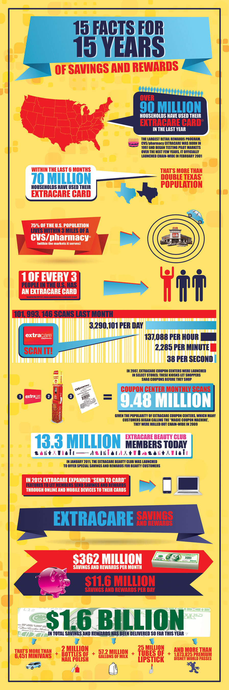 The CVS/pharmacy ExtraCare(R) program is the largest retail rewards program with more than 70 million active ...