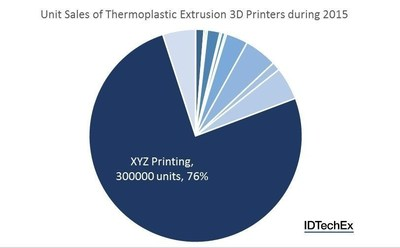 "Unit sales of thermoplastic extrusion 3D printers during 2015. Source: IDTechEx Research report ""3D Printing 2016-2026: Technologies, Markets, Players"" (www.IDTechEx.com/3D). (PRNewsFoto/IDTechEx)"