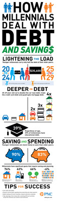 How Millennials Deal With Debt and Savings. (PRNewsFoto/PNC Financial Services Group, Inc.)