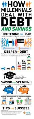 How Millennials Deal With Debt and Savings. (PRNewsFoto/PNC Financial Services Group, Inc.) (PRNewsFoto/PNC FINANCIAL SERVICES GROUP...)