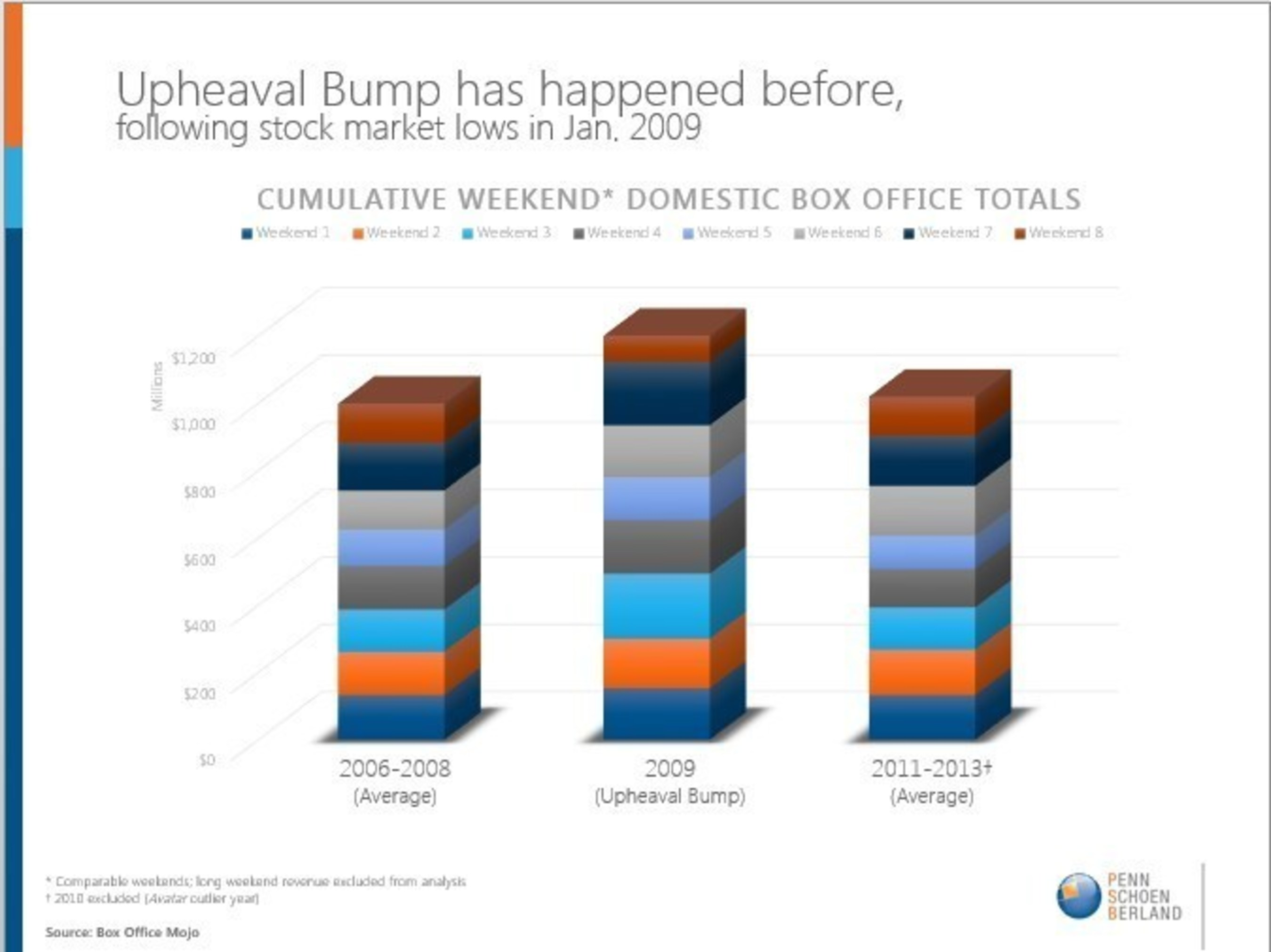 Cumulative weekend domestic box office totals following stock market lows in January 2009