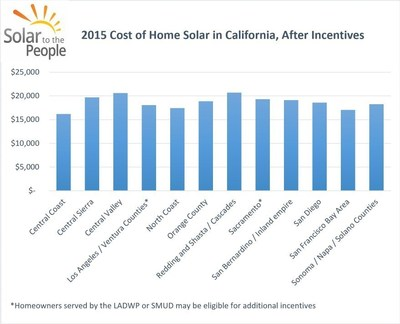 Cost of Solar in California by Region - A Solar to the People Study