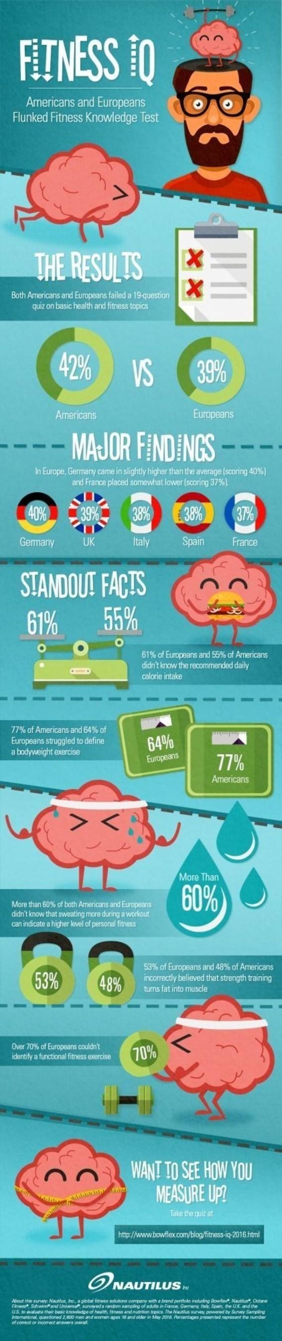 Americans and Europeans Flunk Fitness Test (PRNewsFoto/Nautilus, Inc.)