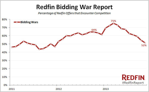 Home-Buying Competition in November Hit Lowest Level Since 2011 According To Redfin Bidding War