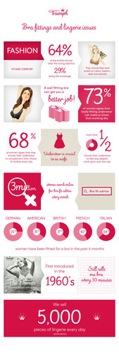 Stand Up For Fit Infographic (PRNewsFoto/Triumph)