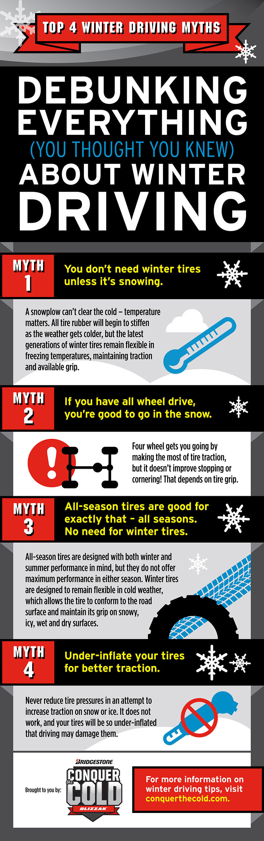 Bridgestone infographic debunks four winter driving myths.  (PRNewsFoto/Bridgestone Americas, Inc.)