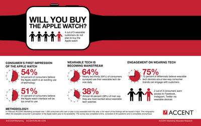 ACCENT Marketing Services Research shows 4 of 5 wearable customers not interested in watch; half think watch will be hard to use