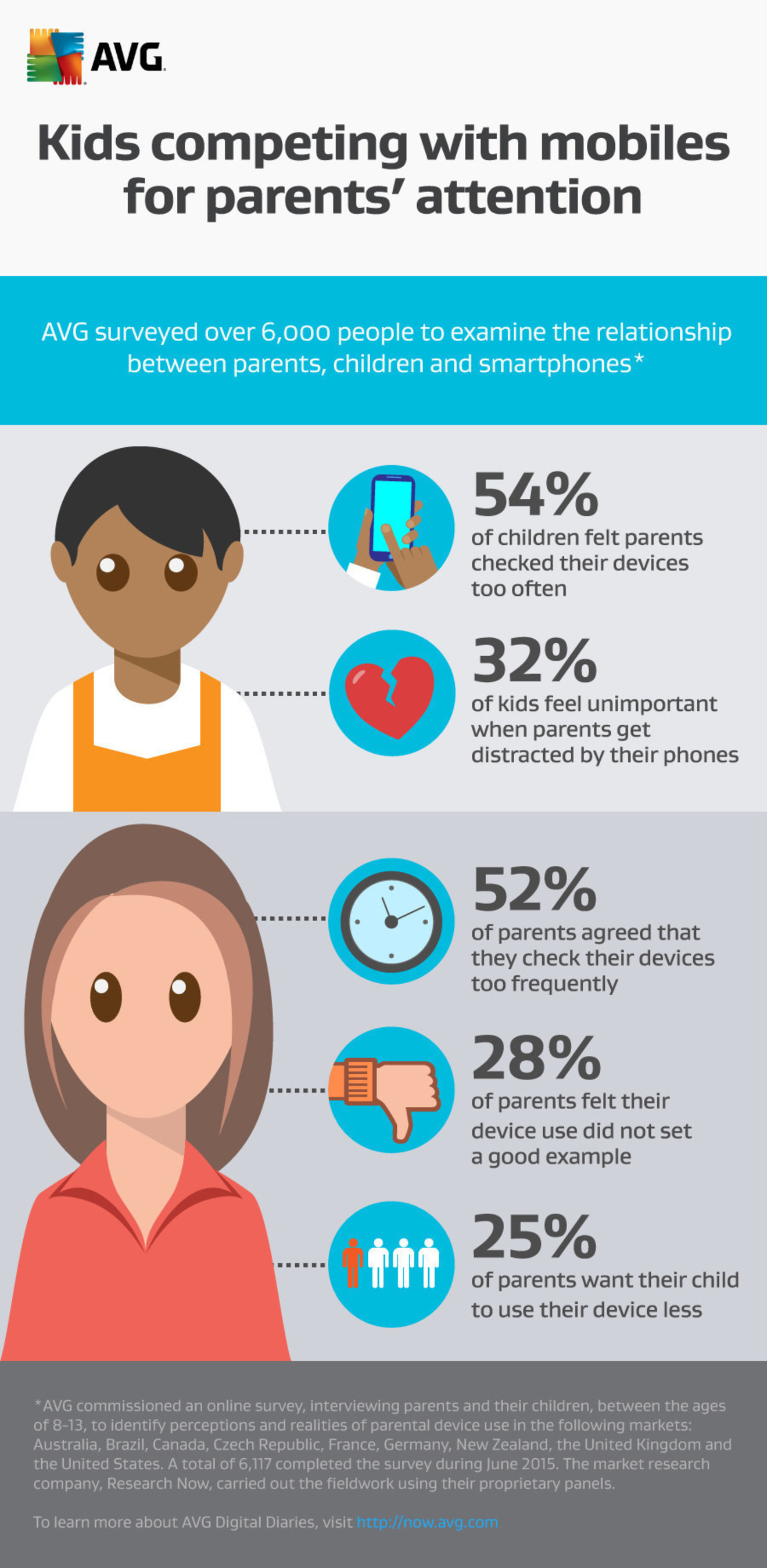 AVG surveyed over 6,00 people to examine the relationship between parents, children and smartphones
