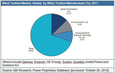 Global Information Inc (GII) -- Top 10 Wind Turbine Manufacturing Companies - Vestas Continues to Dominate as Emerging Chinese Players Provide Stiff Competition to Global Leaders.  (PRNewsFoto/Global Information, Inc.)