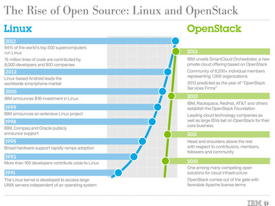 The rise of open source: Linux and OpenStack.  (PRNewsFoto/IBM)