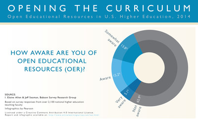 Babson Survey Research Group (BSRG) and Pearson Faculty Survey Finds Awareness of Open Educational Resources Low