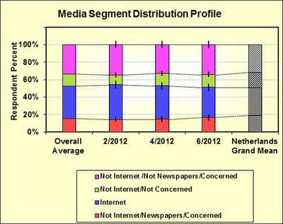 Media Segment Distribution Profile.  (PRNewsFoto/SSI)