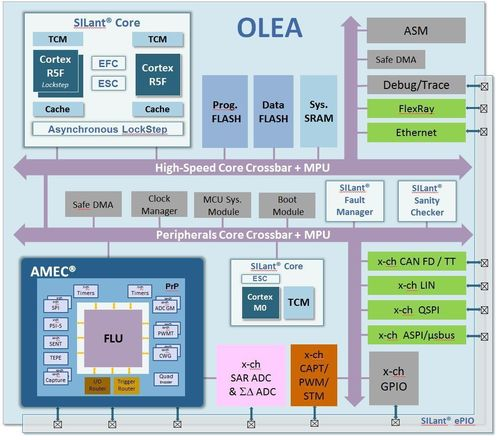 OLEA powertrain microcontroller family block diagram (PRNewsFoto/Scaleo chip)