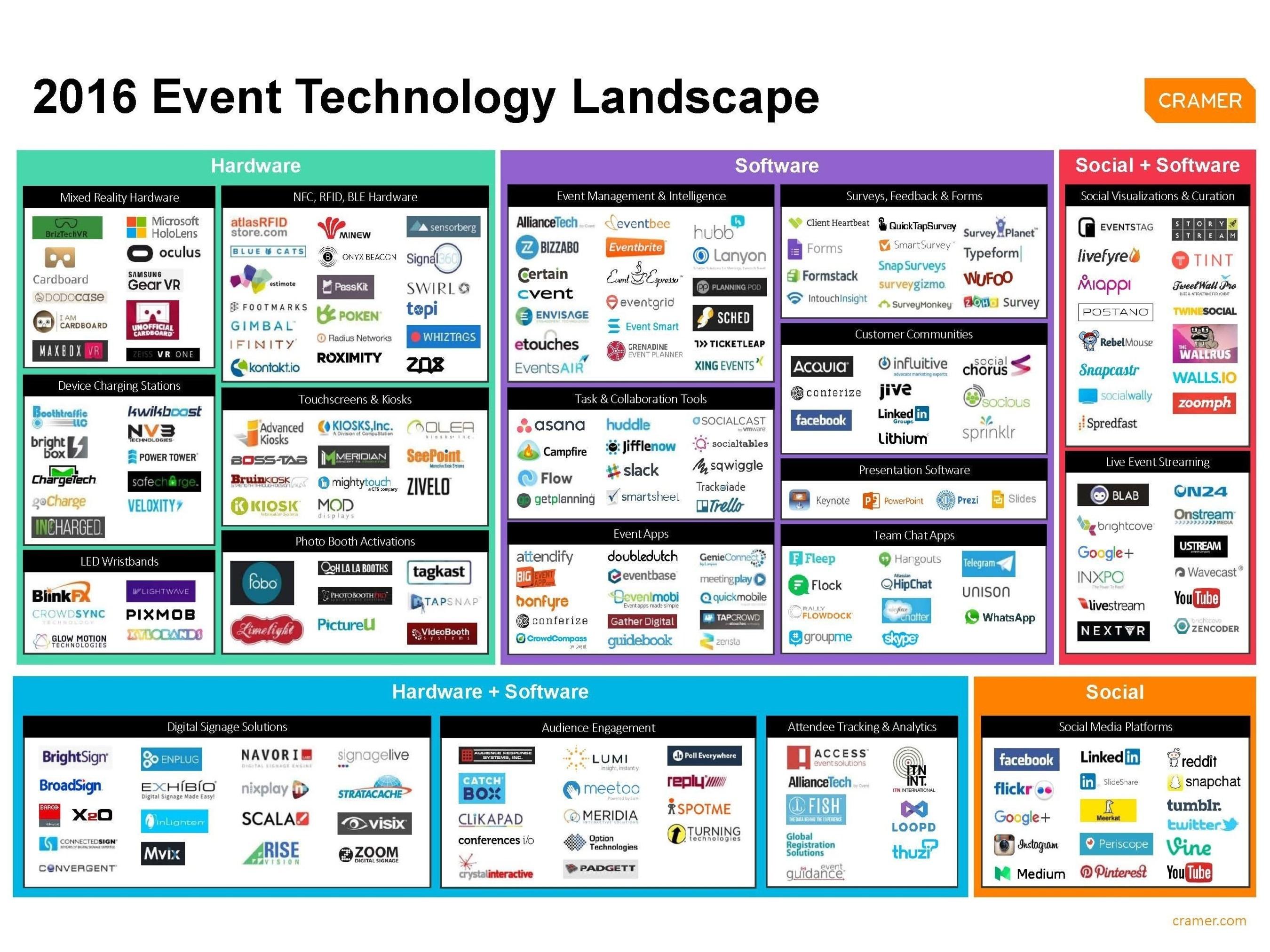 Cramer's 2016 Event Technology Landscape Supergraphic