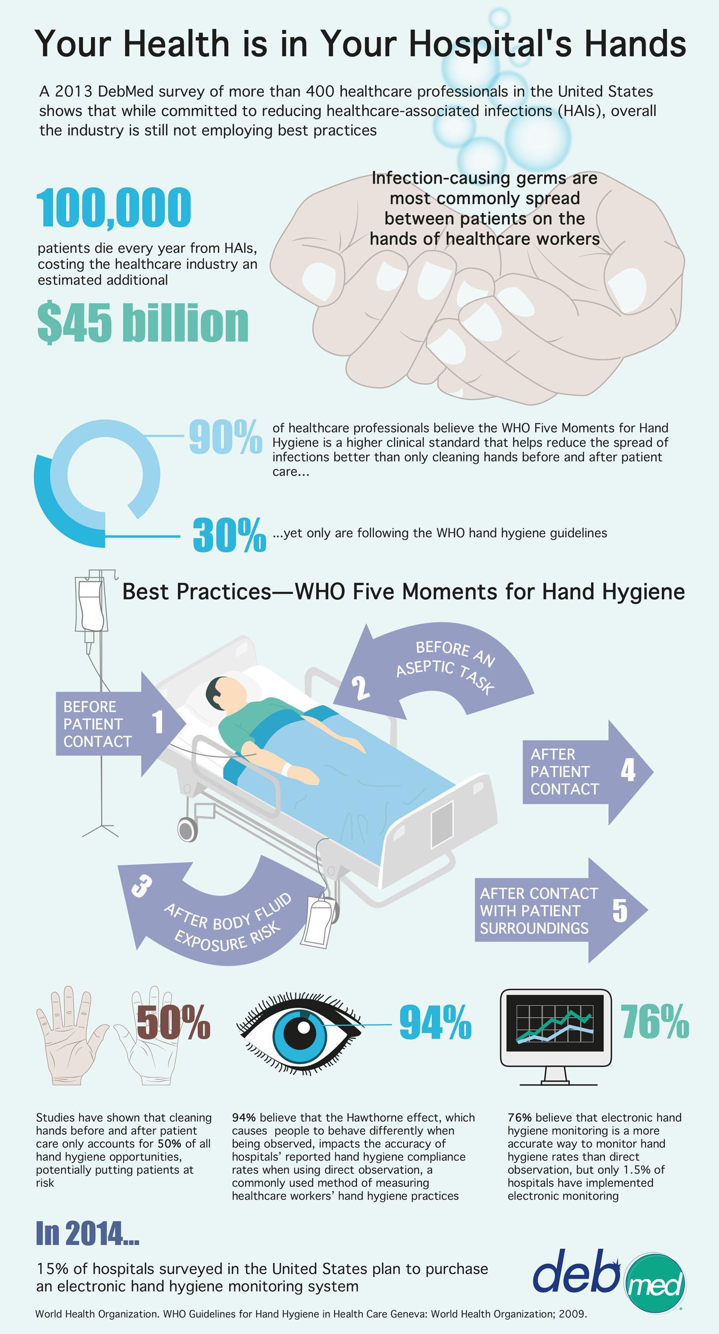 Your Health is in Your Hospital's Hands. (PRNewsFoto/DebMed) (PRNewsFoto/DEBMED)