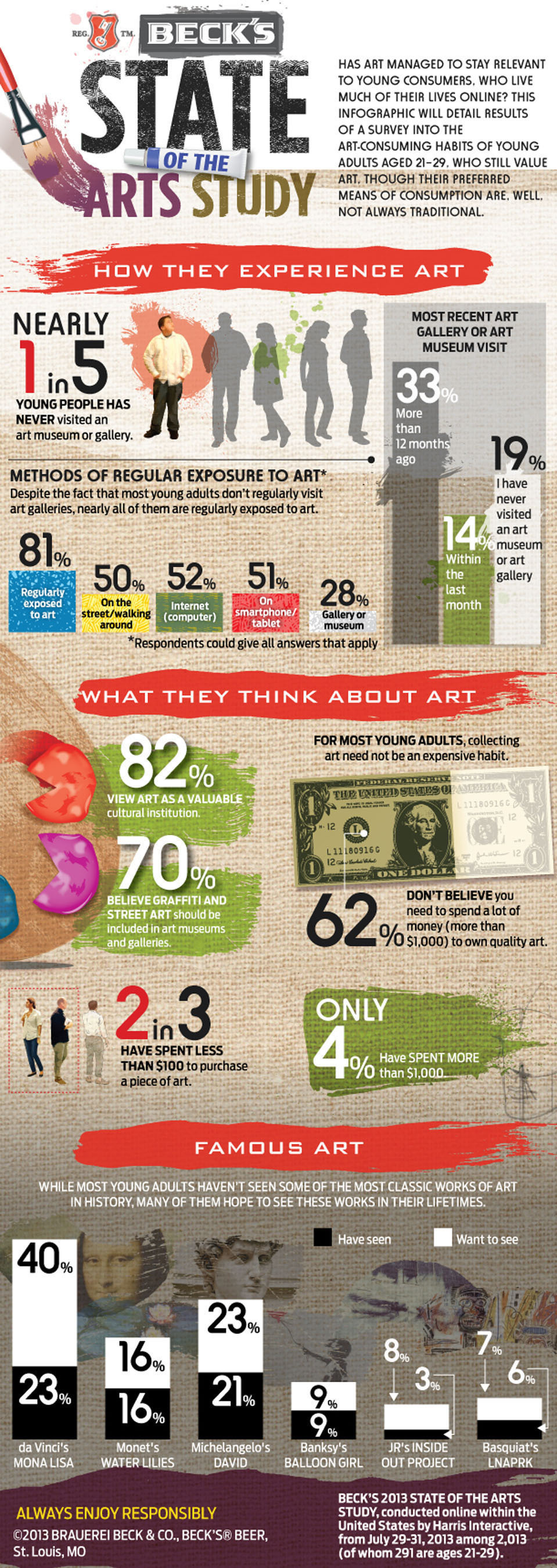 "Beck's Beer Commissions ""State of the Arts"" Study: Young Adults Say Art is In, Museums are Out.  ..."