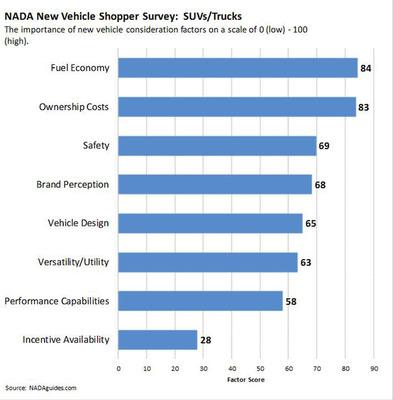 NADAguides.com Truck Shopper Survey Results.  (PRNewsFoto/NADAguides)