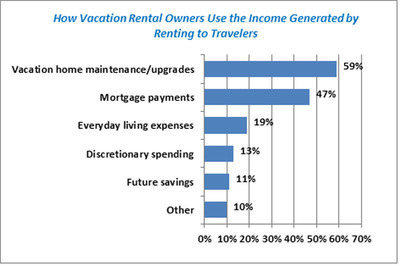 How Vacation Rental Owners Use the Income Generated by Renting to Travelers.  (PRNewsFoto/HomeAway, Inc.)