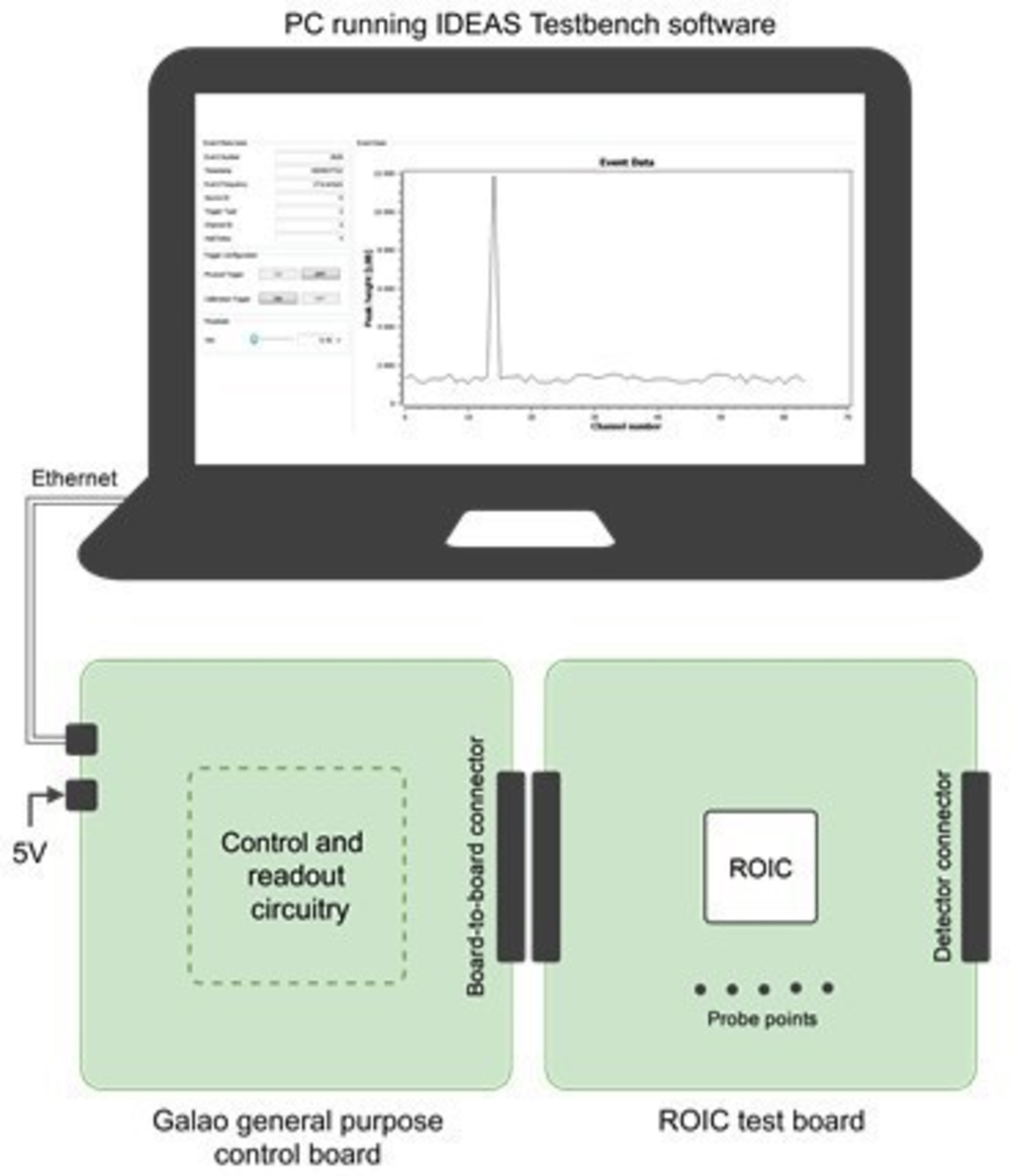Multi-channel Readout for Arrays of SiPM - the IDE3380