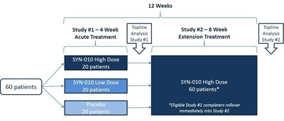 Synthetic Biologics, Inc. (SYN) - SYN-010 Intended for the Treatment of IBS-C - Phase 2 Clinical Trial Design