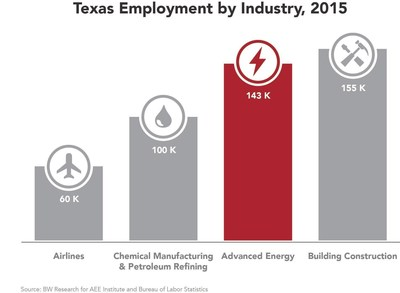 There are more advanced energy jobs in Texas than in Chemical Manufacturing and Petroleum Refining -- and expected to grow 7% this year