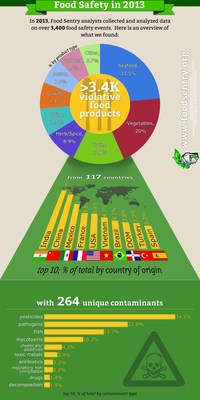 Infographic Summary of Food Sentry's Findings (PRNewsFoto/Food Sentry)